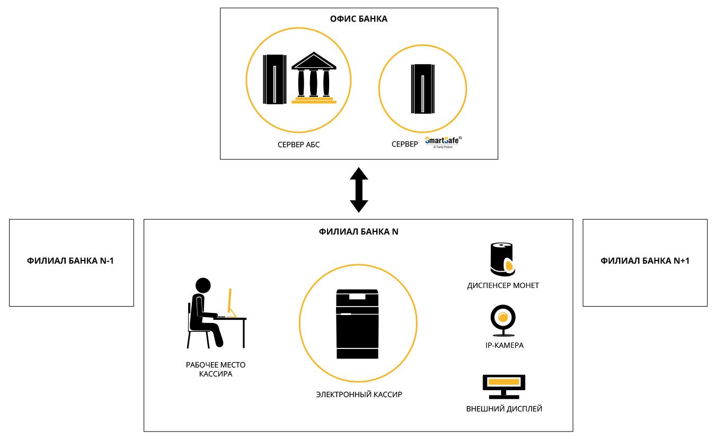 Схема решения электронного кассира для банков