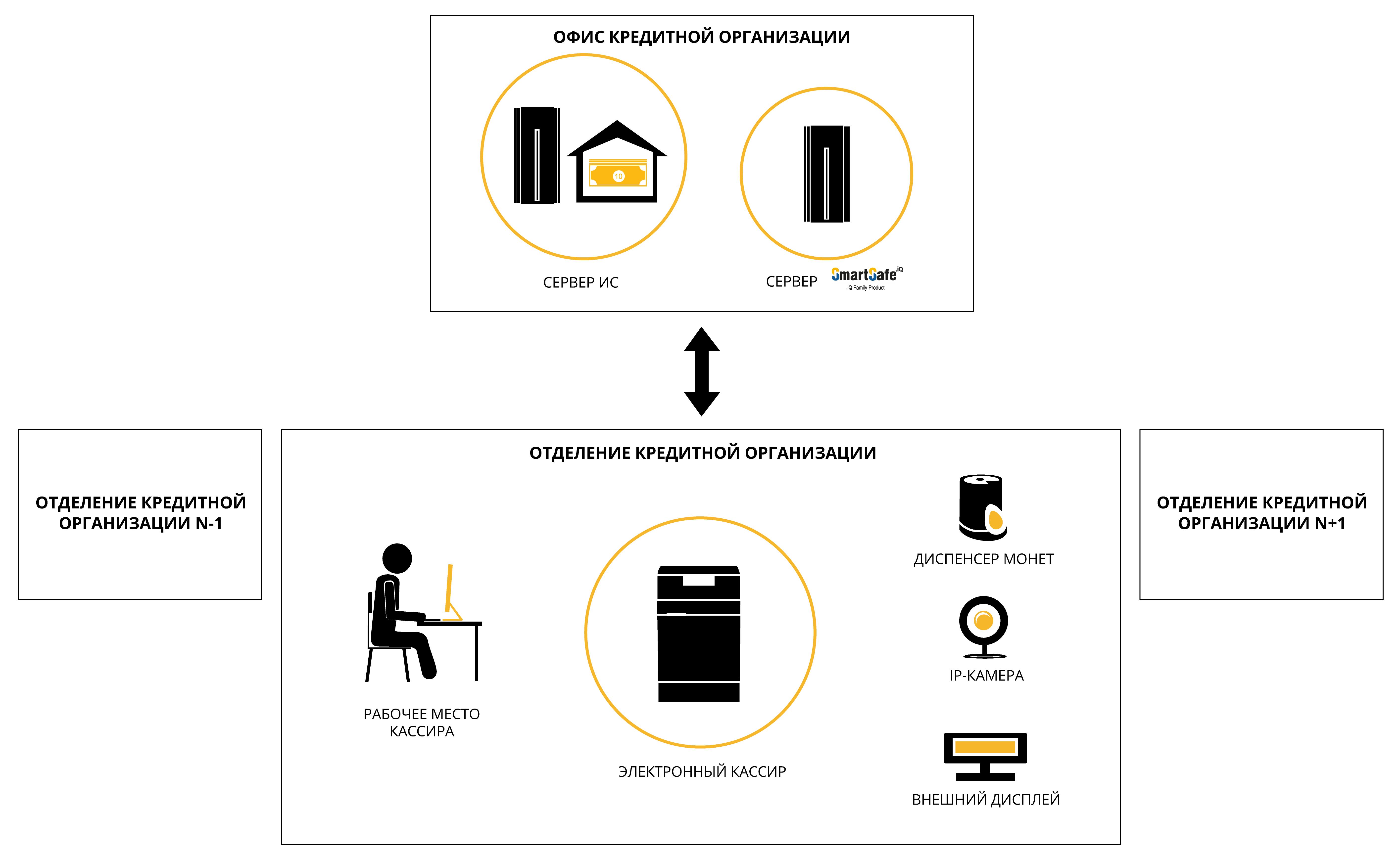 Схема решения электронного кассира для кредитных организаций