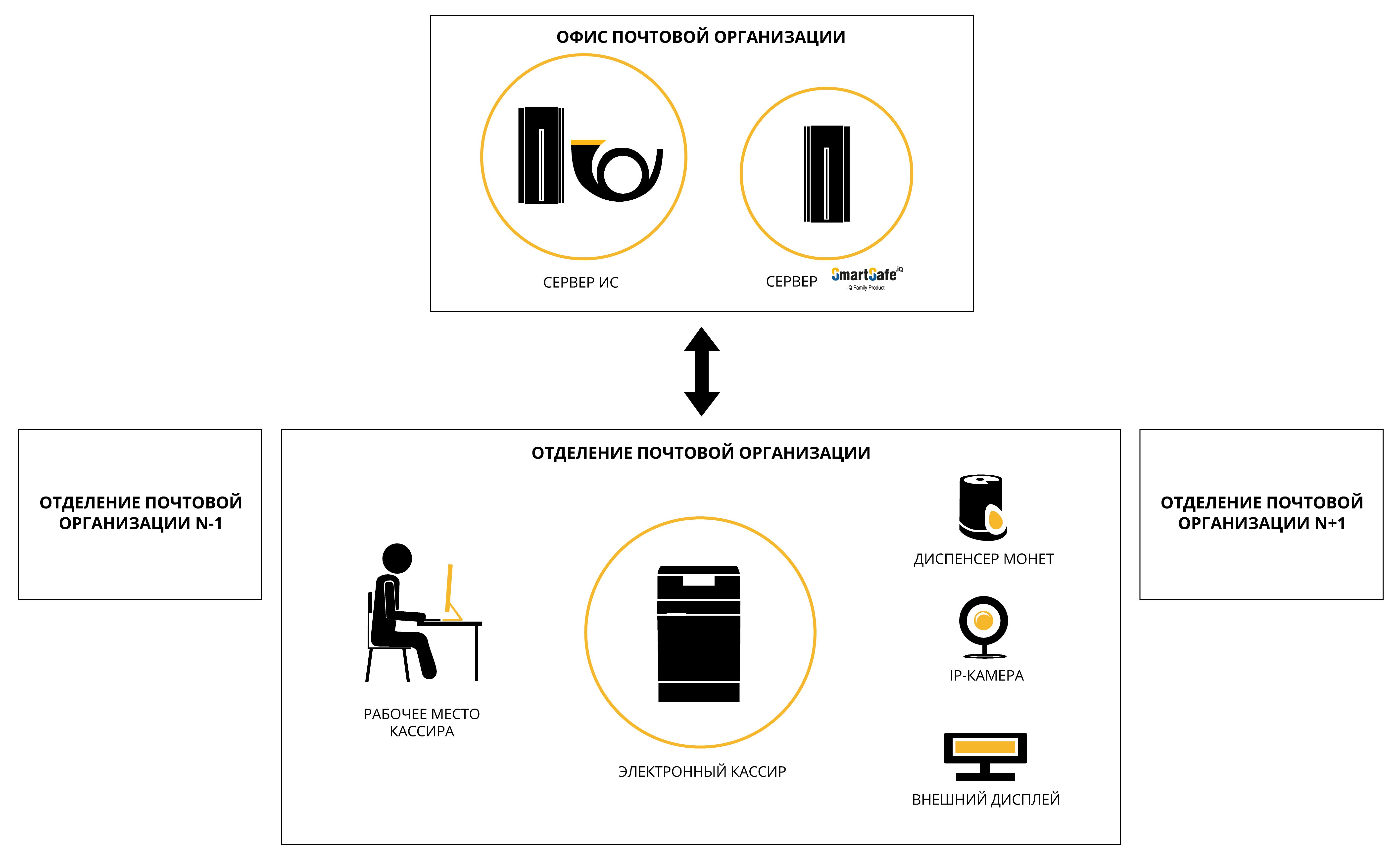 Схема решения электронного кассира для почтовых организаций